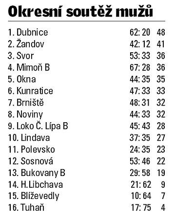 Tabulka okresní fotbalové soutěže Českolipska.