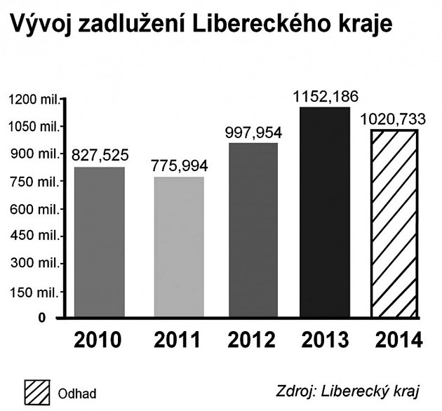 Vývoj zadlužení Libereckého kraje.