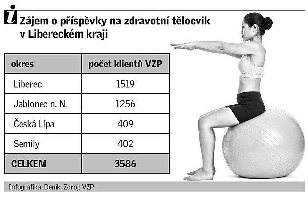 Zájem opříspěvky na zdravotní tělocvik vLibereckém kraji.