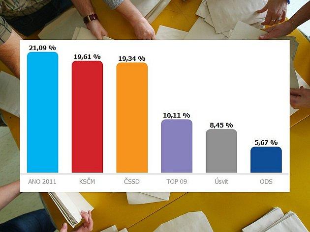 Podle voličů na Českolipsku by do sněmovny usedli zástupci šest stran. Oproti celorepublikovým výsledkům tu neuspěla KDU-ČSL, která v regionu získala jen 2,11 % hlasů.