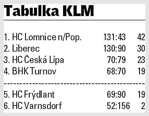Krajská liga Libereckého kraje.