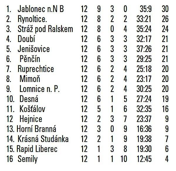 I. Atřída Libereckého kraje.