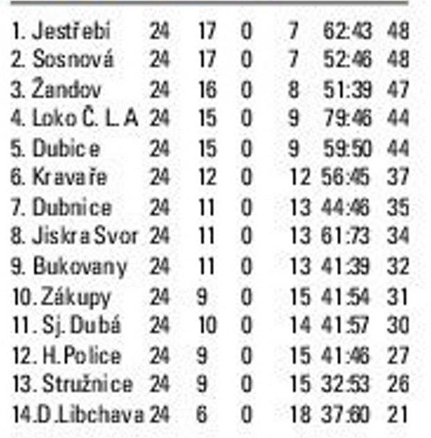 Tabulka OP mužů po 24.kole
