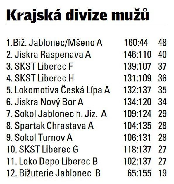 Krajská divize mužů.