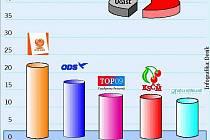 Letošní parlamentní volby provázela malá volební účast. Zvítězila ČSSD.