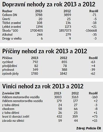 Statistiky dopravních nehod vLibereckém kraji za rok 2013.