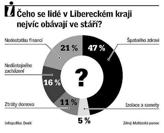 Čeho se lidé vLibereckém kraji nejvíc obávají ve stáří?
