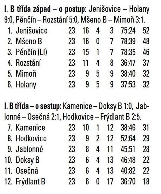 I. B třída Libereckého kraje.