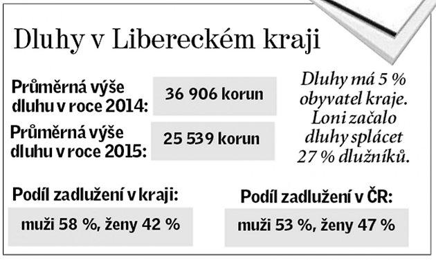 Dluhy vLibereckém kraji.