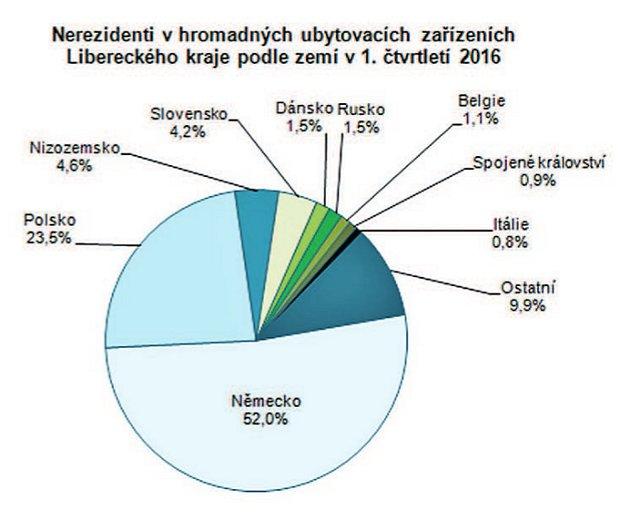 Nerezidenti vhromadných ubytovacích zařízeních Libereckého kraje podle zemí v1. čtvrtletí 2016.