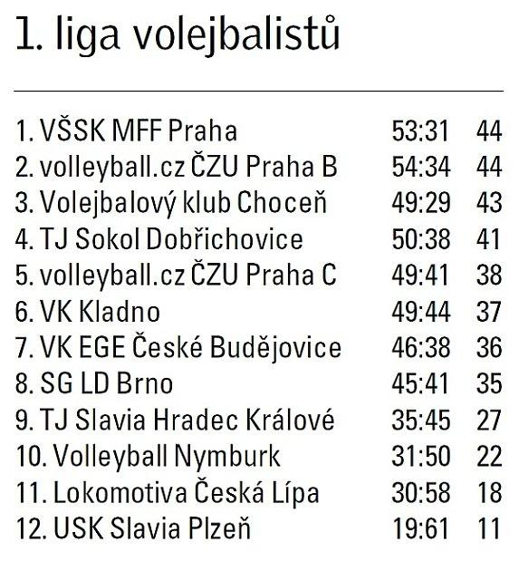 Tabulka 1.liga volejbalu.