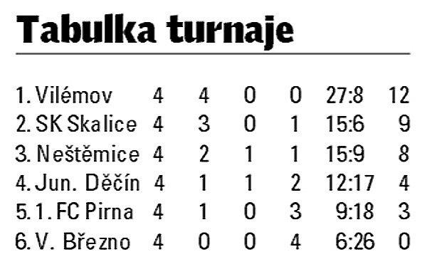 Tabulka turnaje vDěčíne.