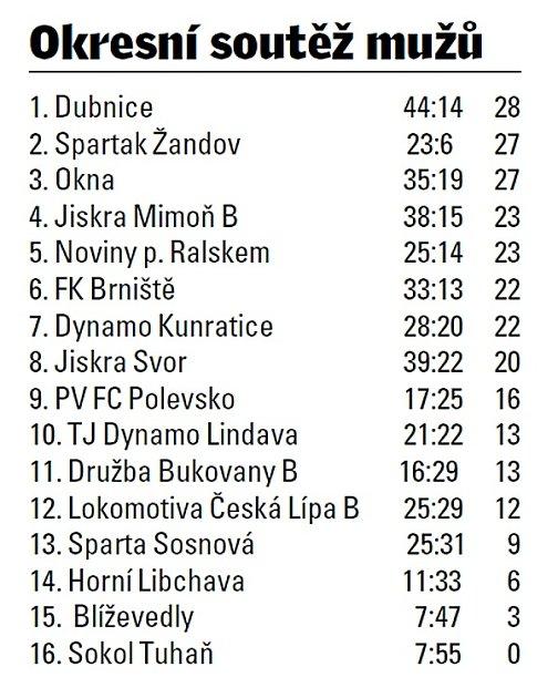 Okresní soutěž Českolipska.