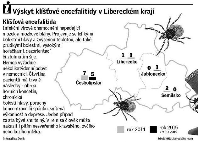 Výskyt klíšťové encefalitidy vLibereckém kraji.
