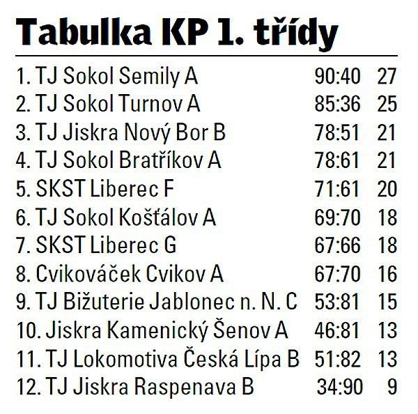 Krajský přebor 1.třídy stolních tenistů.