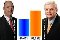 Karel Kapoun porazil v druhém kole senátních voleb Petra Skokana o téměr 20%
