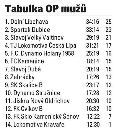 Okresní přebor Českolipska.
