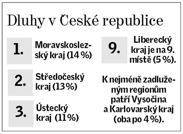 Dluhy vČeské republice.