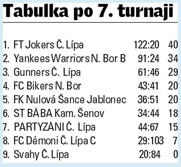 Tabulka okresního přeboru futsalu Českolipska.