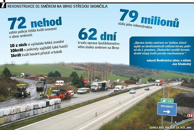 Rekonstrukce dálnice D1 směrem na Brno skončila.