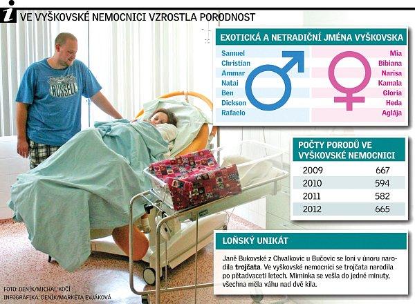 Ve vyškovské porodnici vzrostla porodnost.