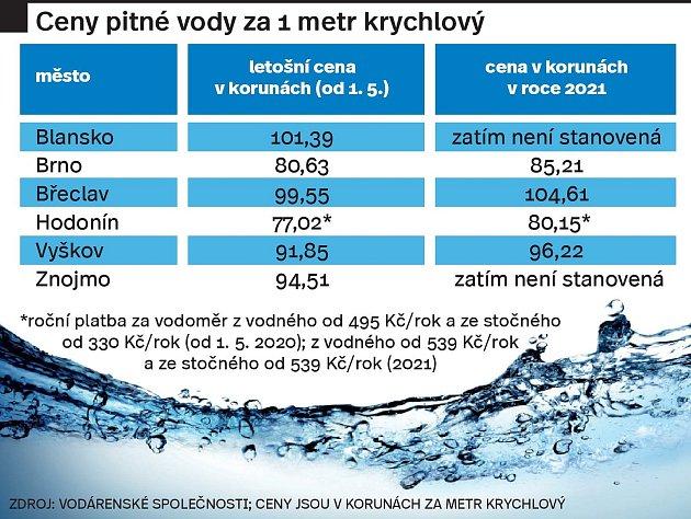 Ceny pitné vody se na jihu Moravy pro příští rok navýší. Někde iopět korun za kubík. Infografika.