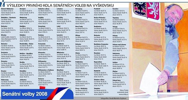 Infografika volby Vyškov