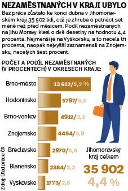 Na jihu Moravy byl na konci dubna podíl nezaměstnaných 4,4procenta. Infografika.