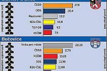 Výsledky komunálních voleb ve Slavkově u Brna a Bučovicích.