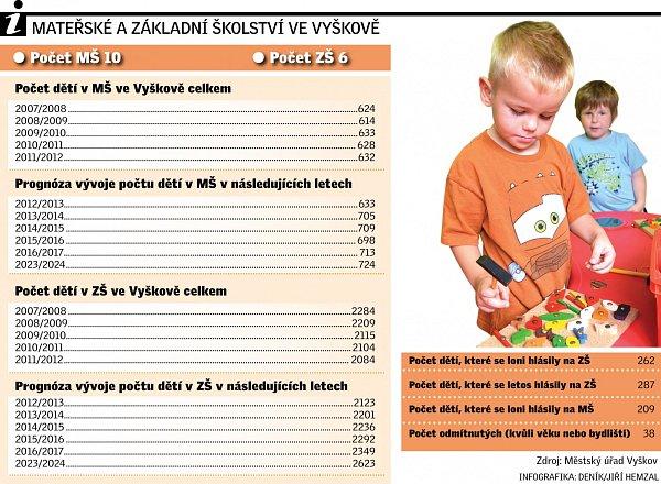 Mateřské a základní školství ve Vyškově.