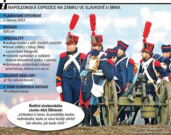 Napoleonská expozice na zámku ve Slavkově uBrna.