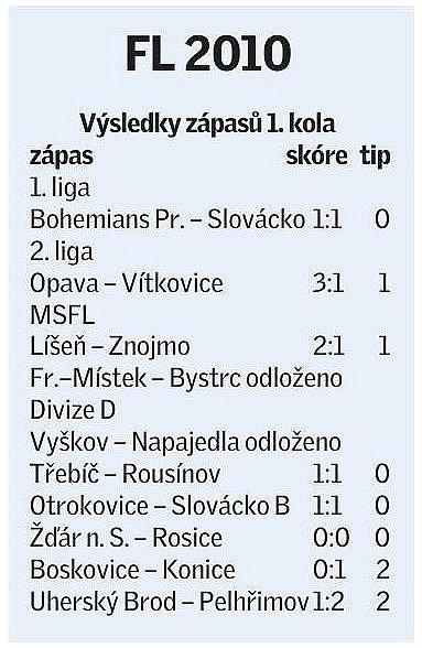 Výsledky zápasů 1.kola Fortuna ligy roku 2010.