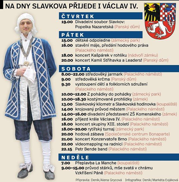 Dny Slavkova začínají. Program.