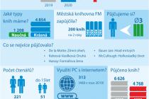 Statistika knihovny v Bašce.