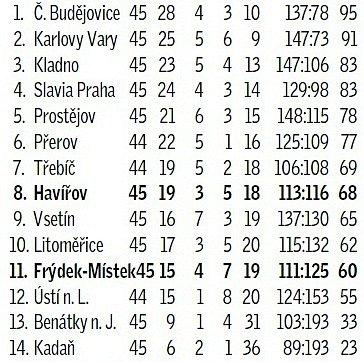 hokej_tabulka