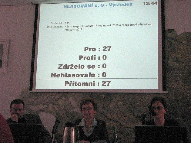 V Třinci právě schválili rozpočet na rok 2010.