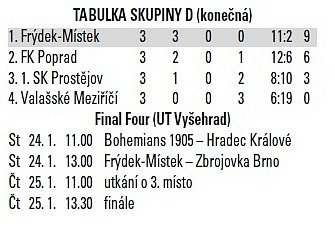 fotbal tabulka Tipsport liga