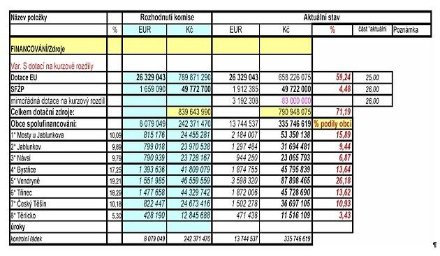 Tabulka krevitalizaci Olše - náklady a podíly vprocentech.