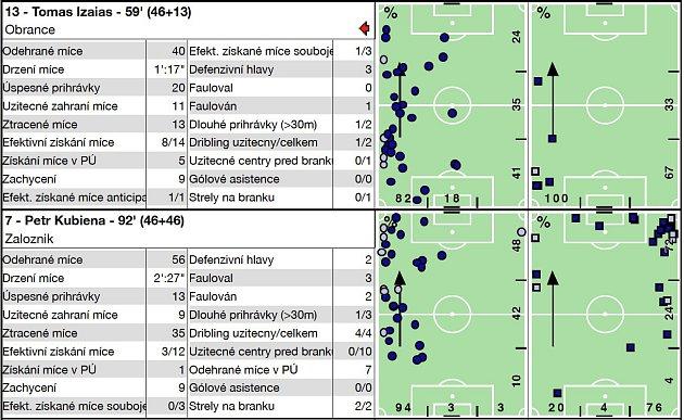 Analýza fotbalového utkání Lučina - Albrechtice (4:2).