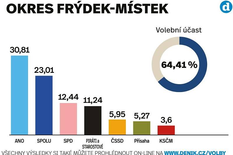 Výsledky sněmovních voleb 2021 v okrese Frýdek-Místek.