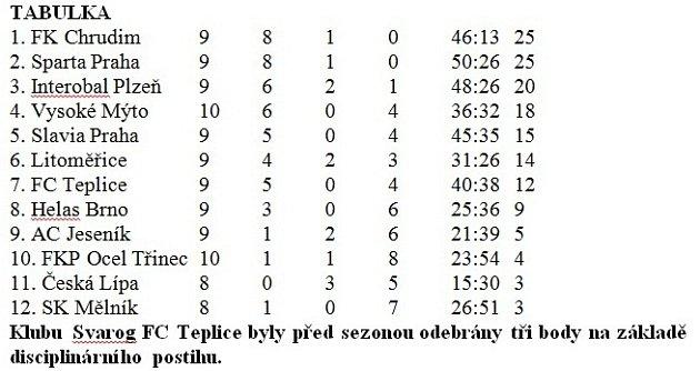 tabulka_futsal_trinec