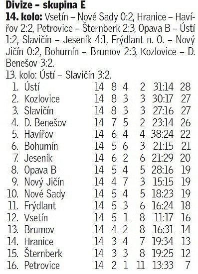 fotbal_MSD_tabulka