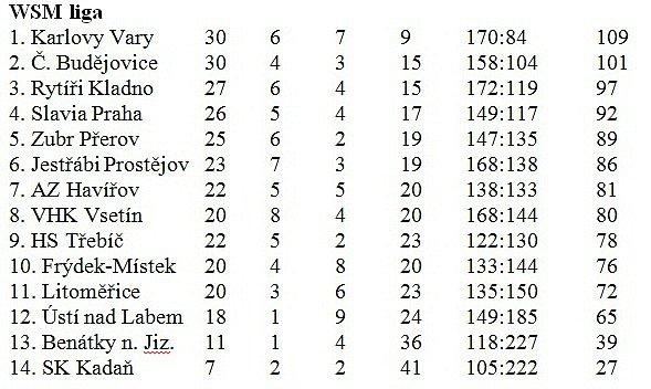 hokej_tabulka_WSM liga