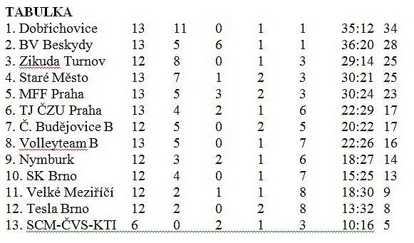 Tabulka volejbal 1.liga