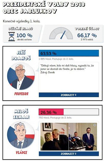 Volební výsledky vJablunkově, vrodišti Jiřího Drahoše.