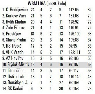 tabulka_hokej_Frydek