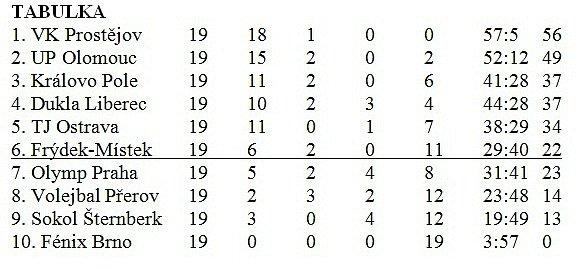 volejbal tabulka ženy