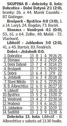 fotbal_tabulka_dobratice