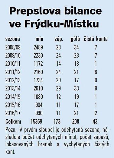 Prepsl statistika fotbal
