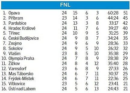 fotbal_tabulka_FNL
